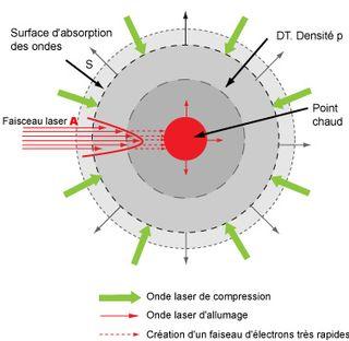 Allumage fusion nucléaire par laser